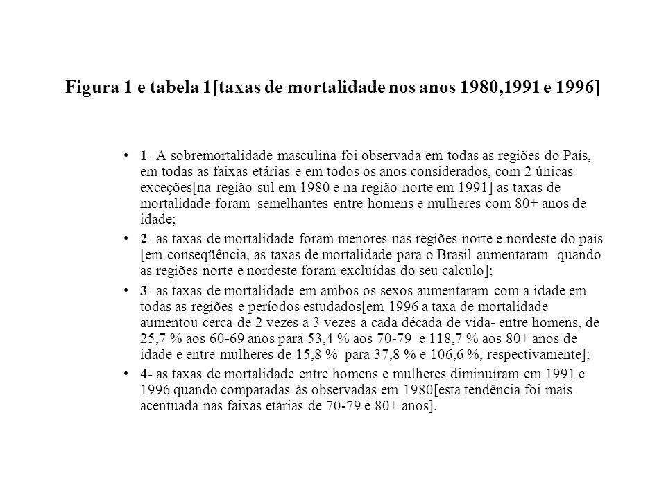 Figura 1 e tabela 1[taxas de mortalidade nos anos 1980,1991 e 1996]